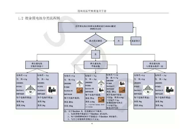 Lithium battery classification flow chart,Lithium battery guide